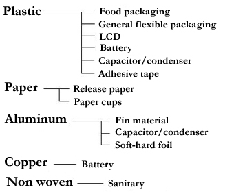 Plastic ( Food packaging, General flexible packaging, LCD, Battery, 			      Capacitor/condenser, Adhesive tape ), Paper (	Release paper, Paper cups ),                   Aluminum ( Fin material, Capacitor/condenser, Soft-hard foil ),                   Copper ( Battery ), Non woven	( Sanitary )